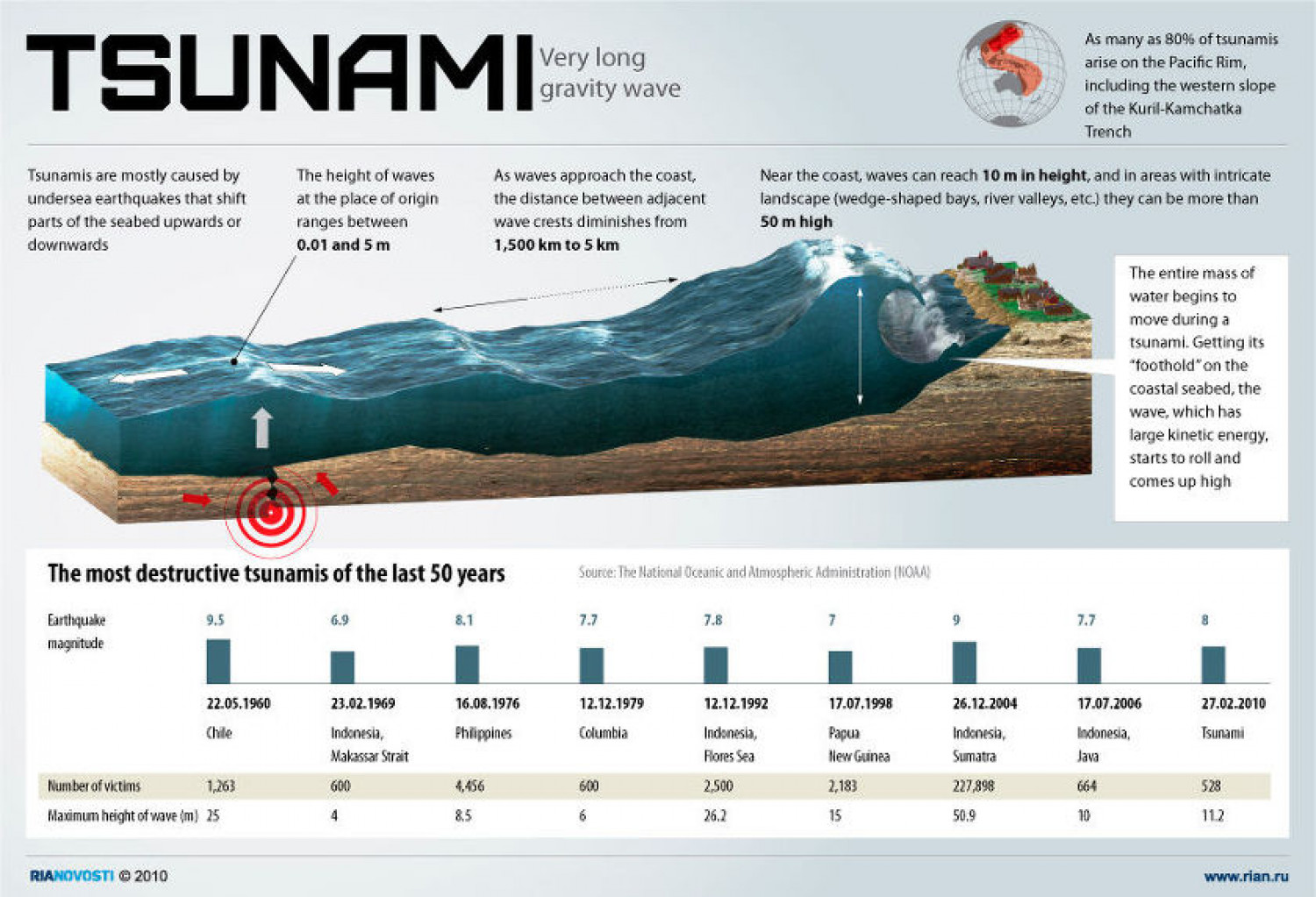 Tsunami: Very Long Gravity Wave | Visual.ly