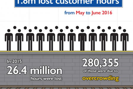Tube Delays in London Infographic