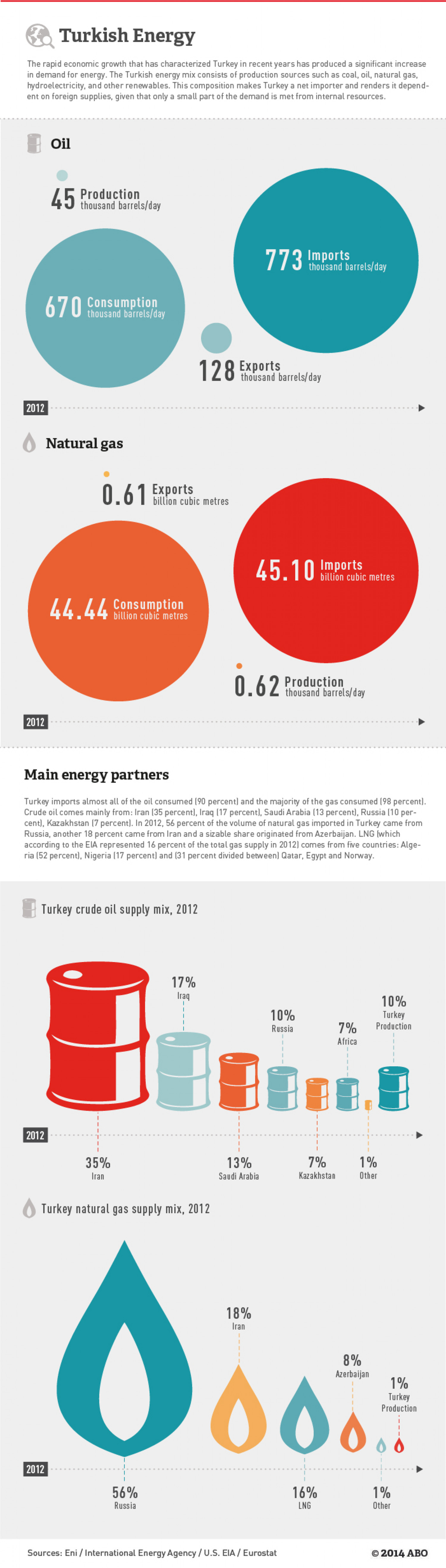 Turkey Energy Infographic