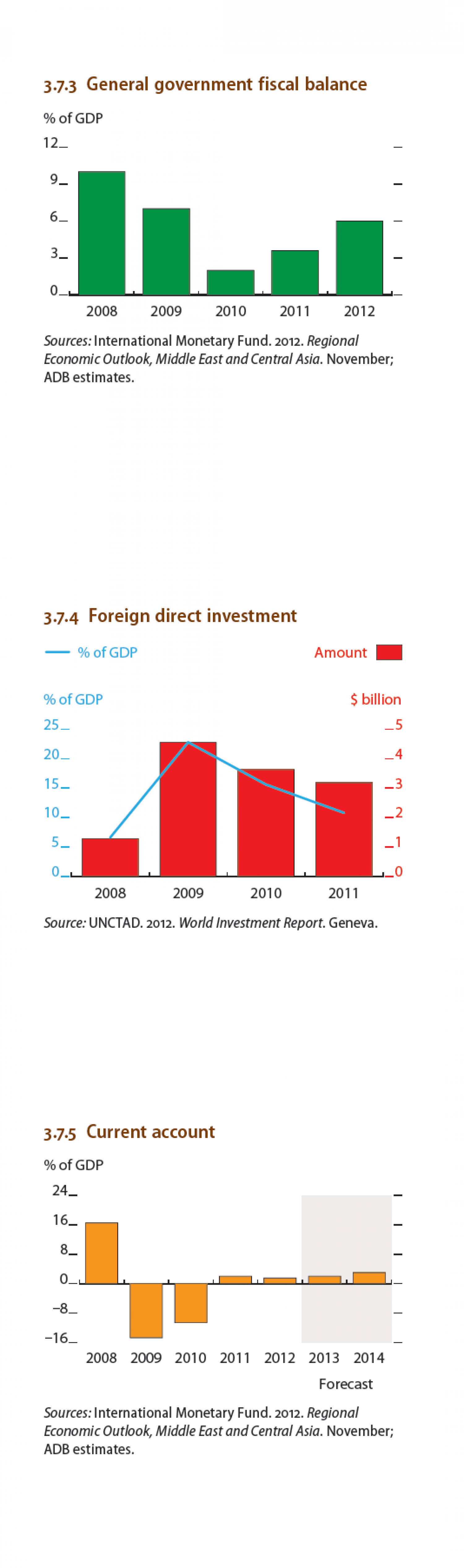 Turkmenistan - General governmant fiscal balance, Foreign direct investment, Current account Infographic