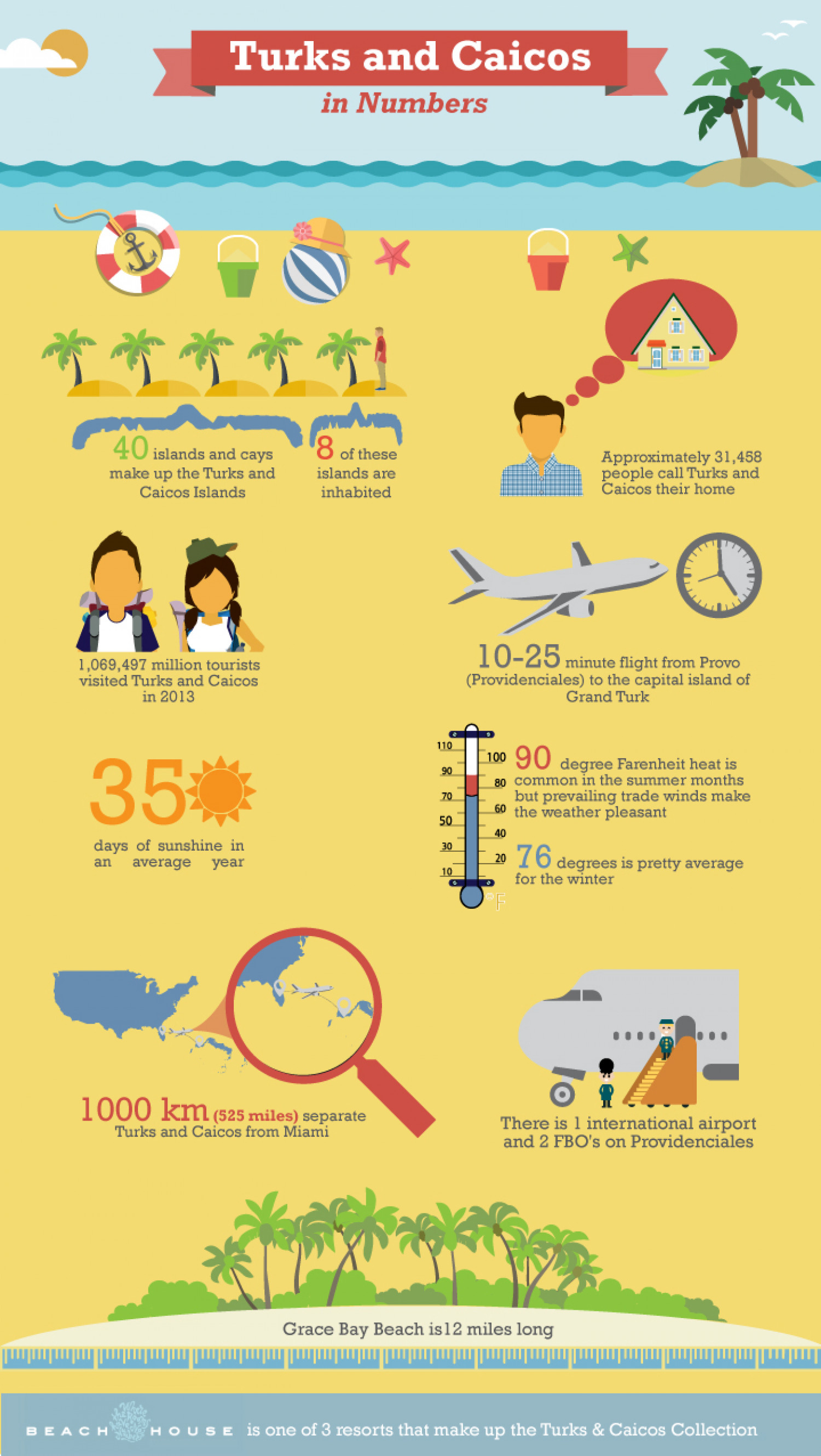 Turks and Caicos In Numbers Infographic