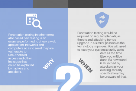 Turn The Tables And Test It, Before It Starts Testing Your Patience!!! Infographic