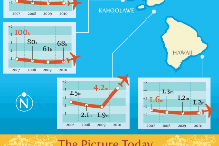 Turning The Tide: The Recession In Hawaii Infographic