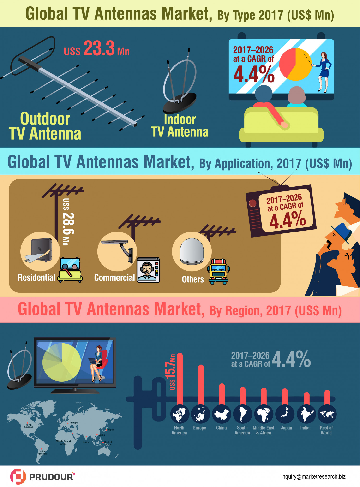 TV Antennas Market Prophesy To Discern A Imperious Growth With 4.4% Of CAGR  Infographic