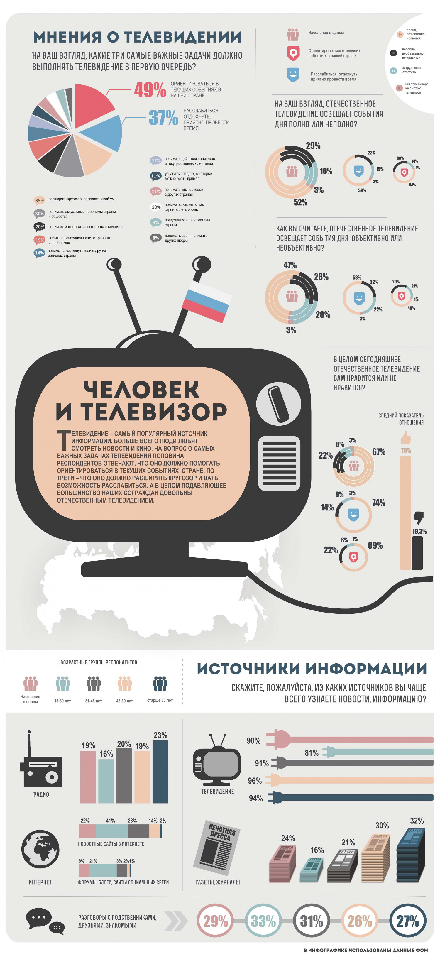 TV in Russia Infographic