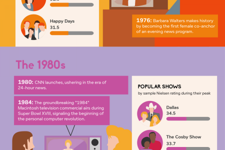 TV: Now & Then Infographic