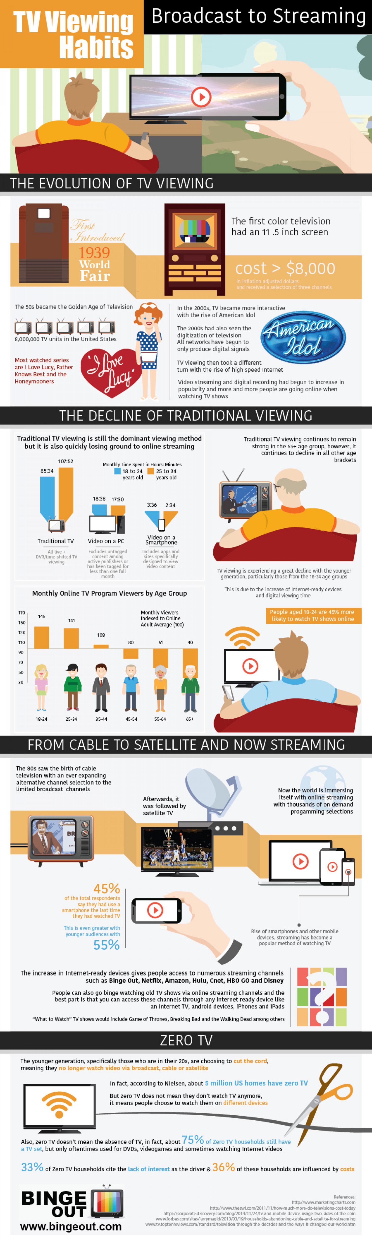 TV Viewing Habits, Broadcast to Streaming Infographic
