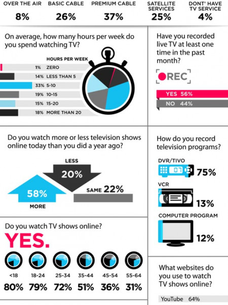 TV Watching Is Not The Same Infographic