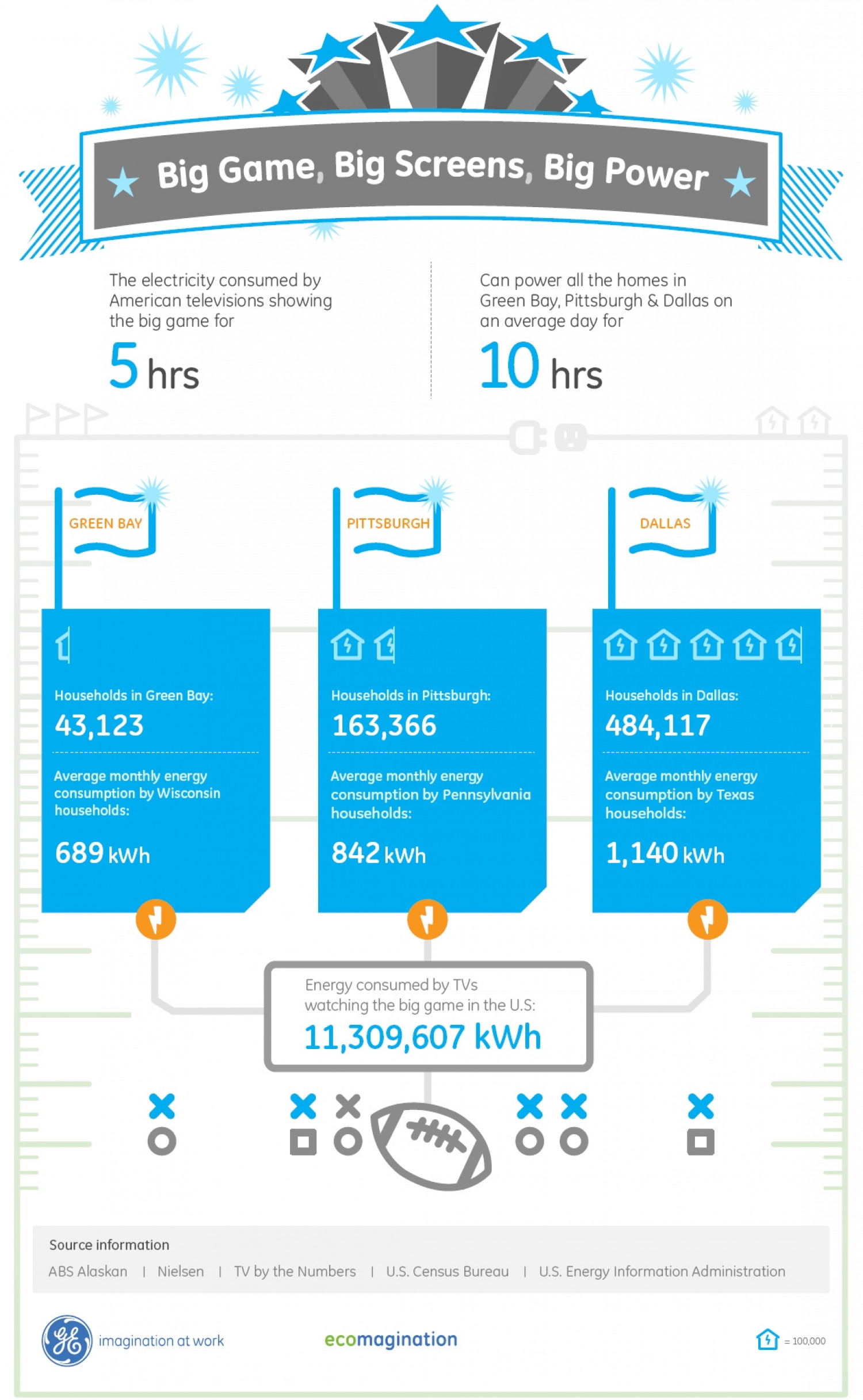 TVs Tuned to the Super Bowl Could Power 3 Cities for 10 Hours Infographic