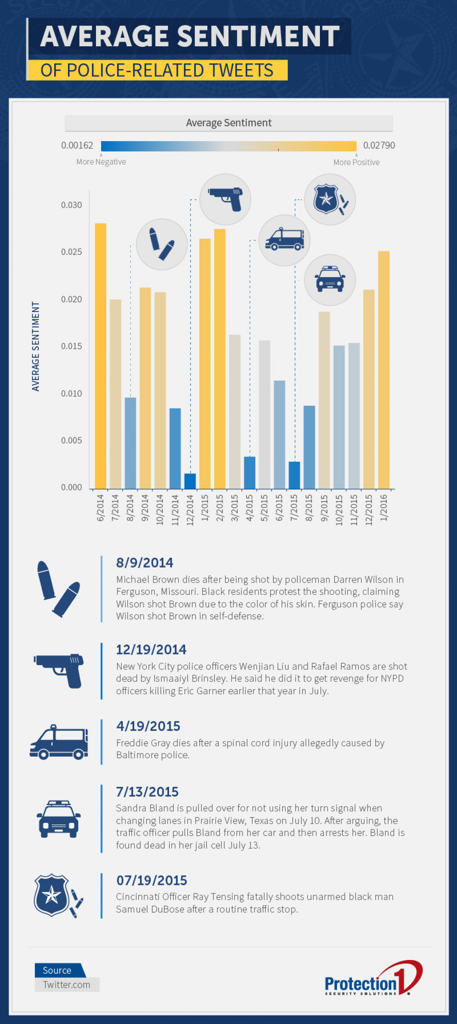 Tweets About Police Infographic