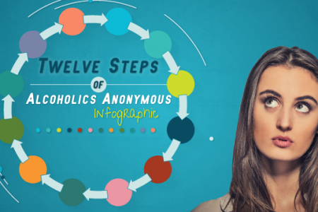Twelve Steps Of Alcoholics Anonymous Infographic Infographic