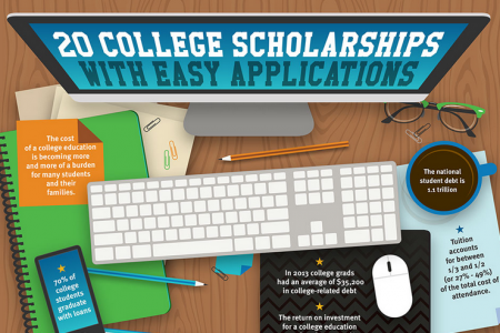 Twenty College Scholarships Infographic