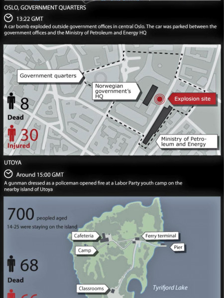 Twin attacks in Norway Infographic