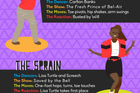 Twirling Through 90s Sitcom Dance Crazes Infographic