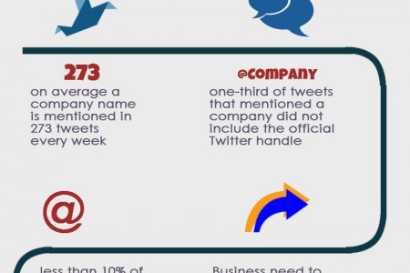 Twitter and Businesses Infographic