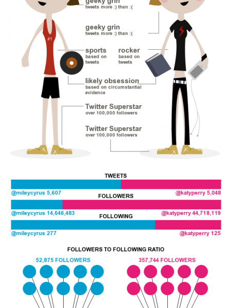 Twitter Battle: Miley Cyrus Vs. Katy Perry Infographic