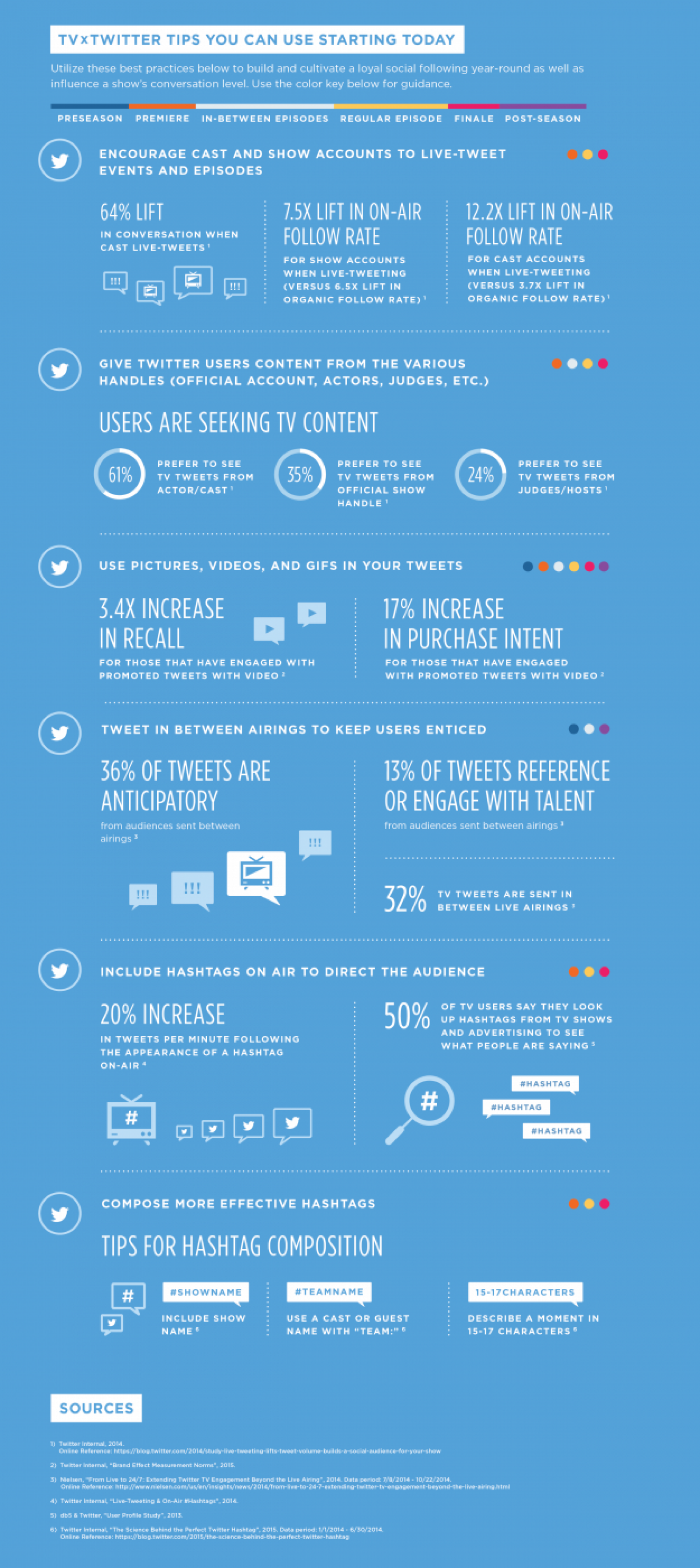 Twitter Best Practices for TV Shows and Real-Time Discussion Infographic