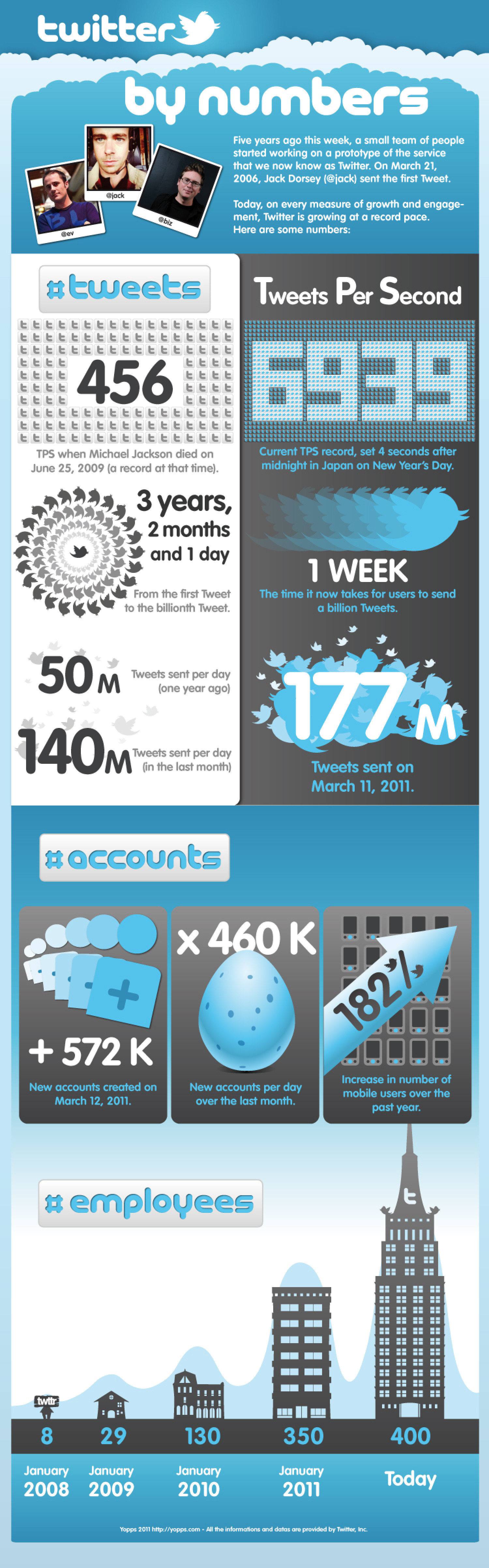 Twitter By Numbers Infographic