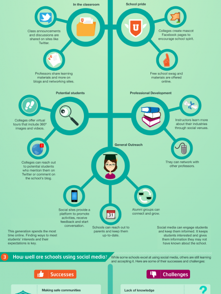 Twitter, Facebook, LinkedIn: The Pros And Cons Of Social Media In Education Infographic