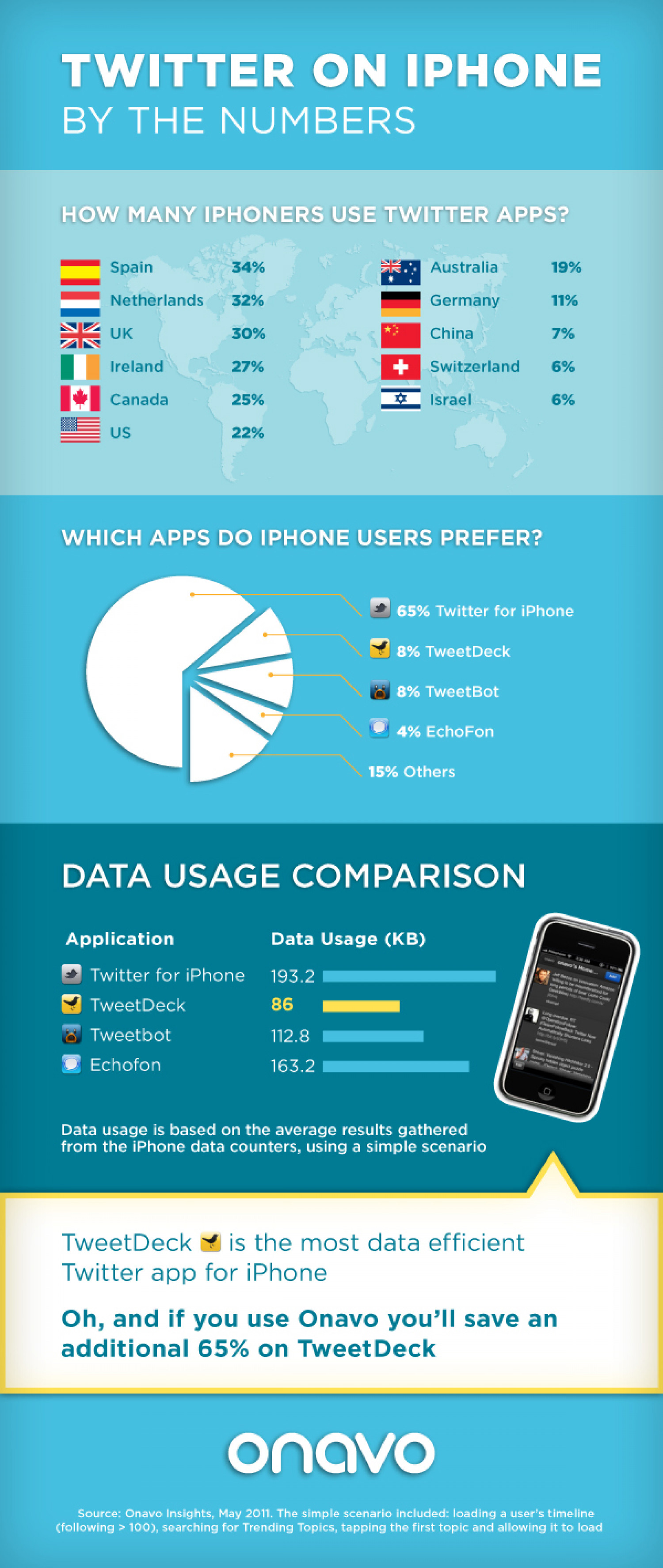 Twitter on iPhone: Which App is Most Data Efficient? Infographic