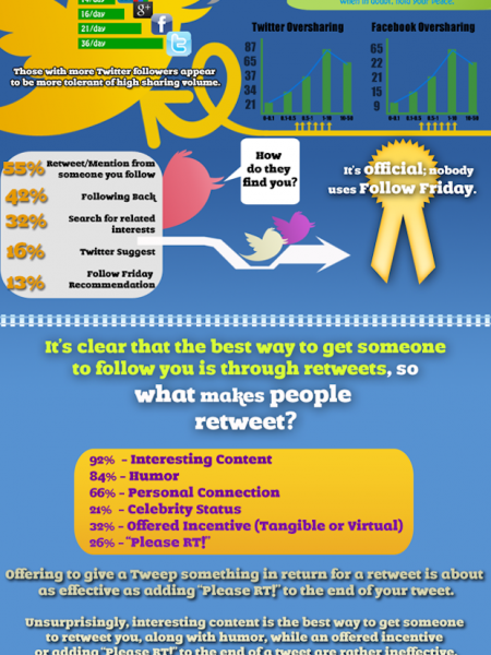 Twitter Psychology  Infographic