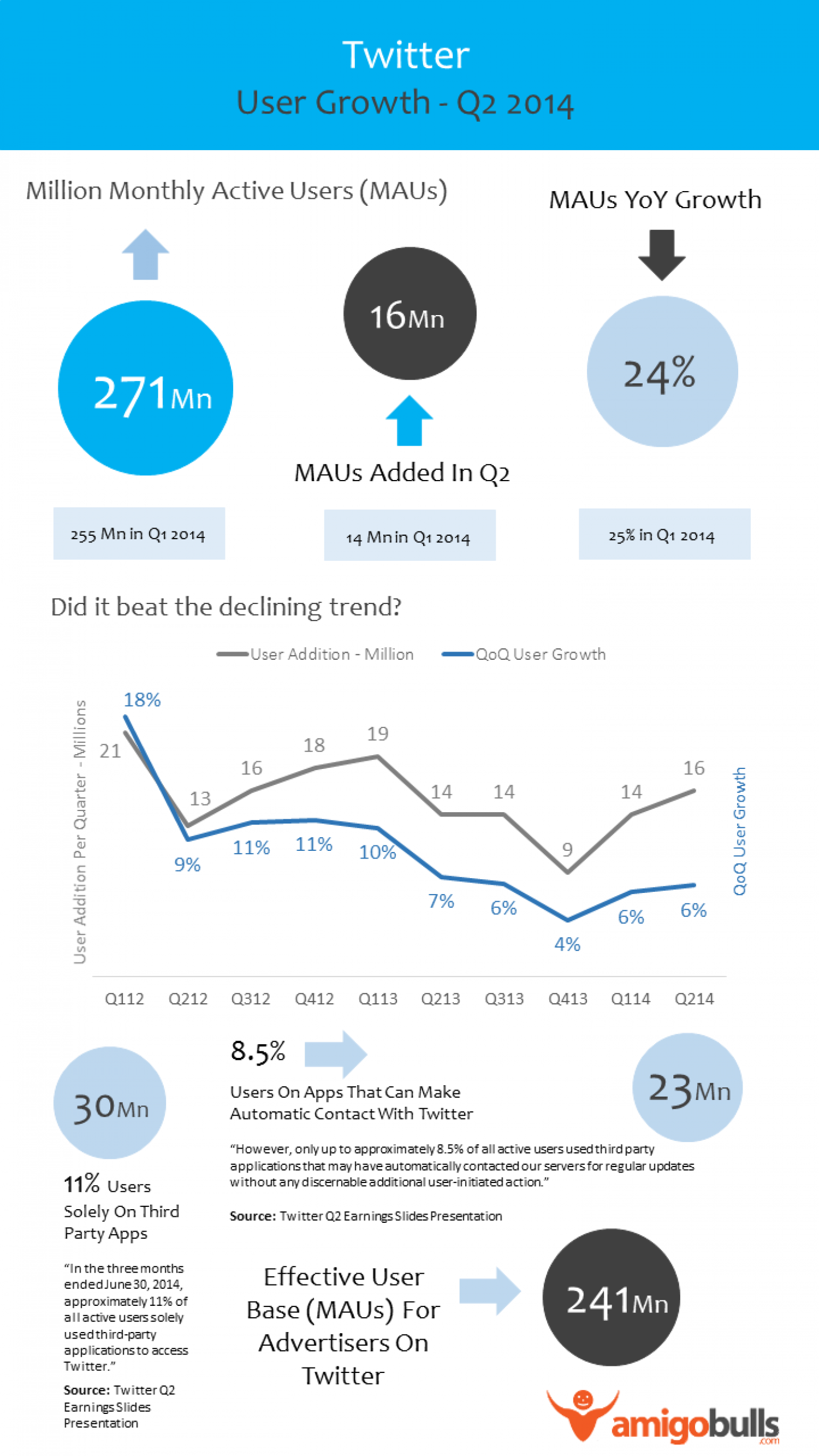 Twitter Stock Analysis - Is User Growth Real? Infographic