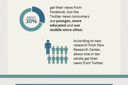 Twitter Usage Today Infographic