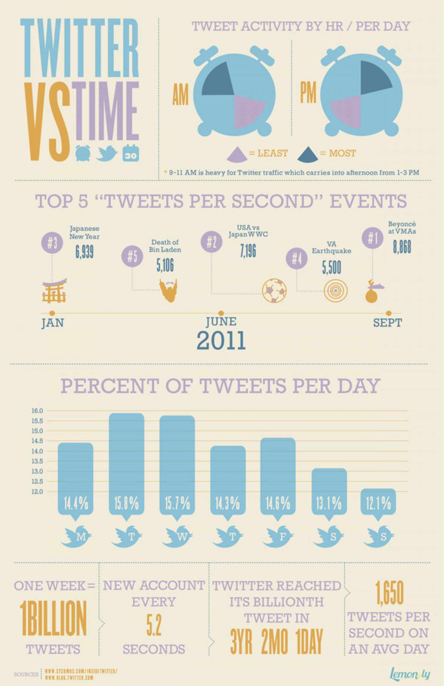 Twitter vs. Time Infographic