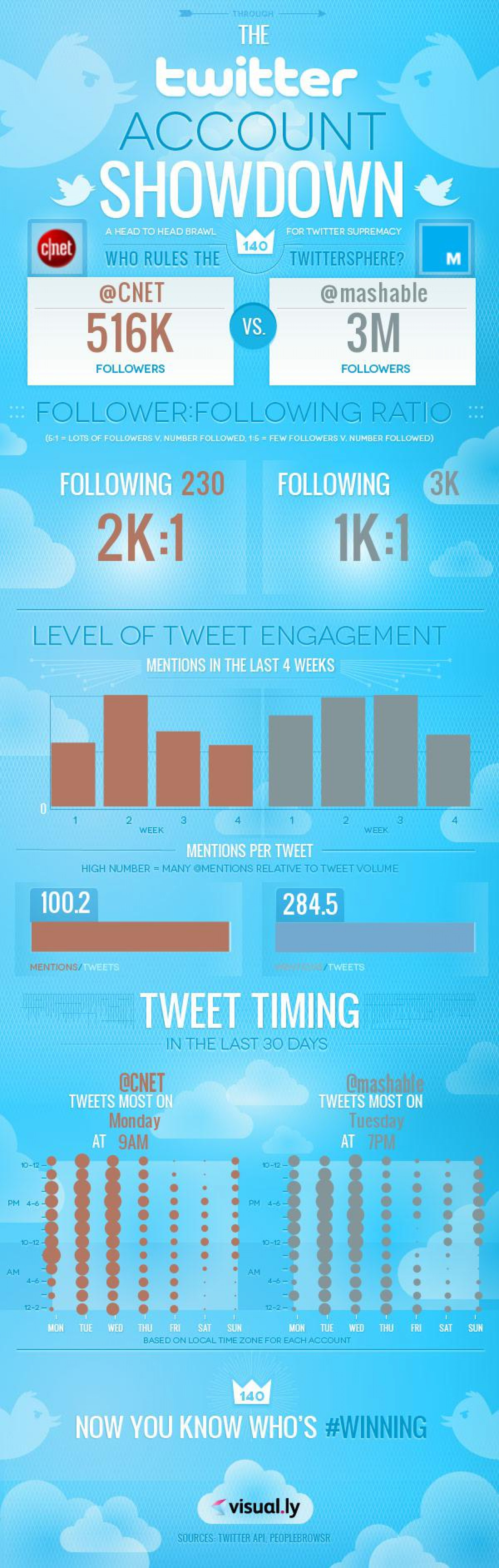Twitter War Between Mashable and Cnet Infographic
