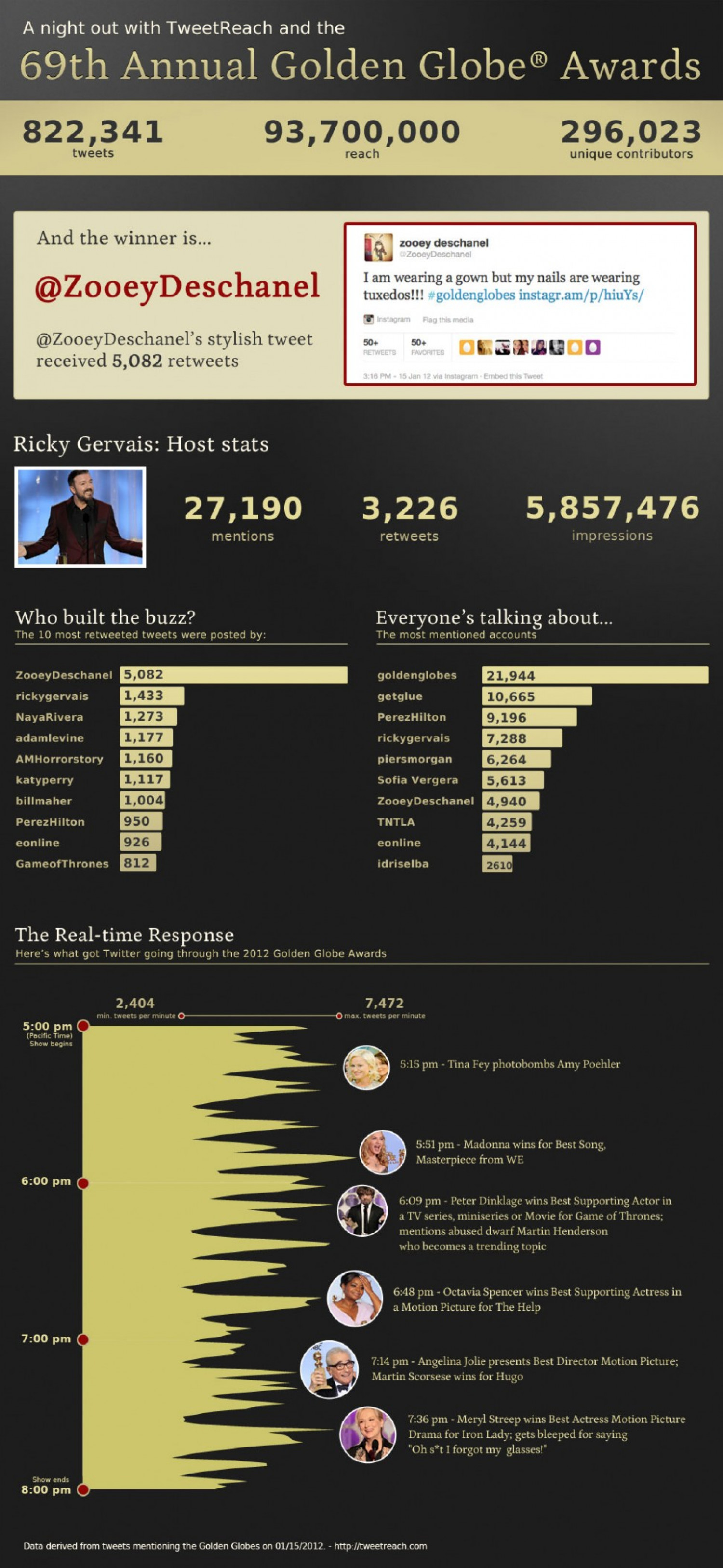 Twitter's Take on the 2012 Golden Globes Infographic