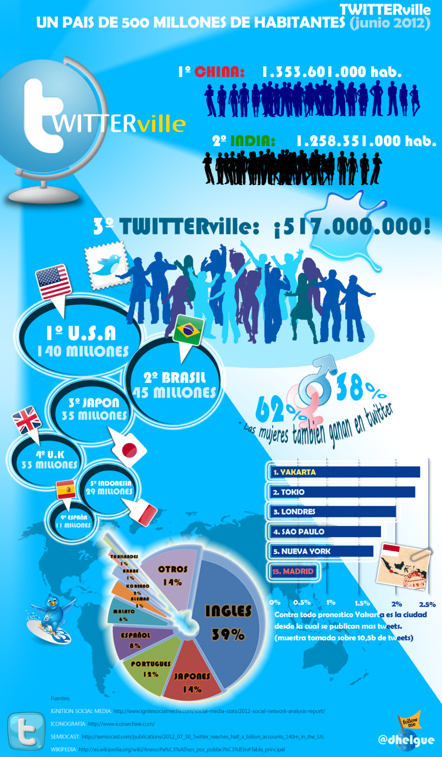 Twitterville Infographic