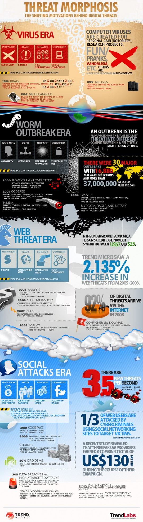 Two Decades of Malware