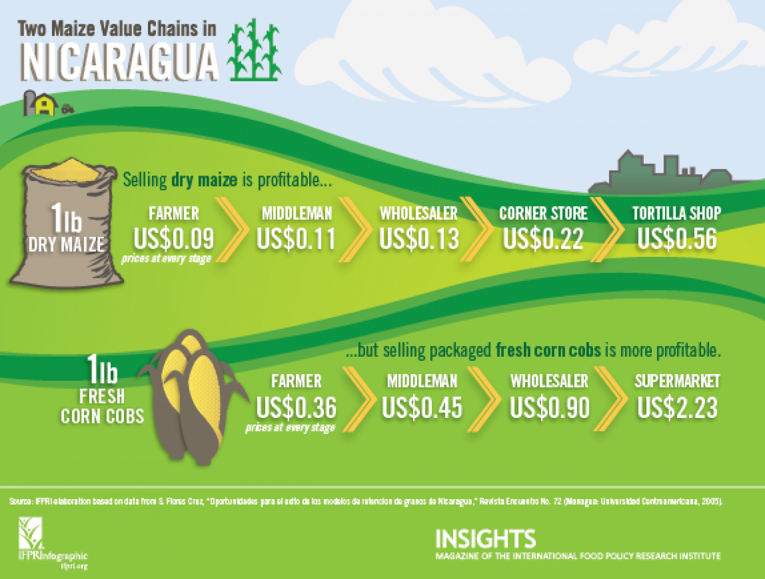 Two Maize Value Chains in Nicaragua Infographic