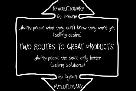 Two Routes to Great Products Infographic