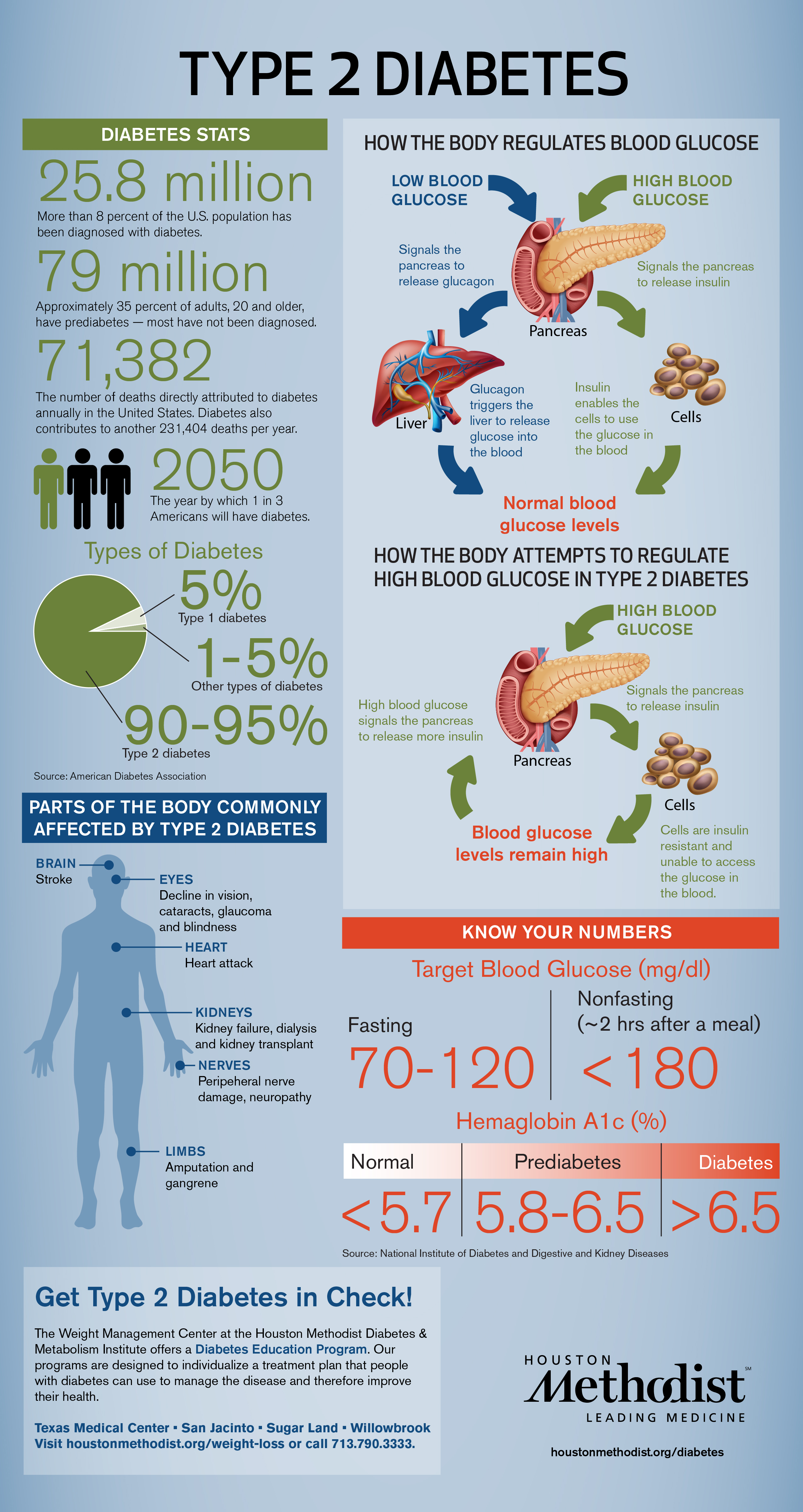 a research on the health risks of type ii diabetes