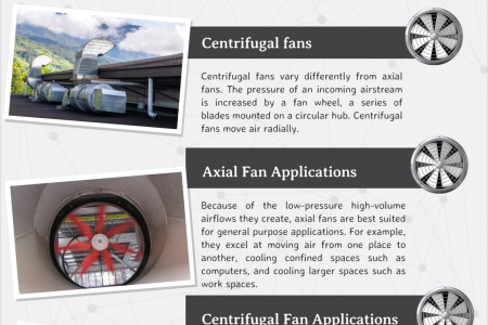 Type and Applications of Industrial Fans Infographic