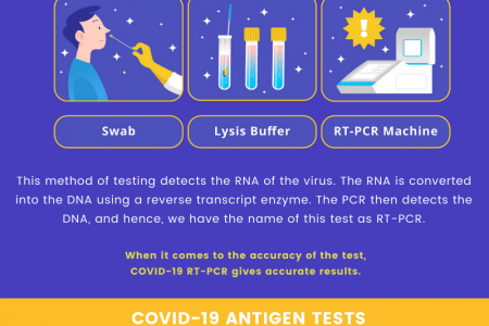 Type Of COVID-19 Tests Infographic