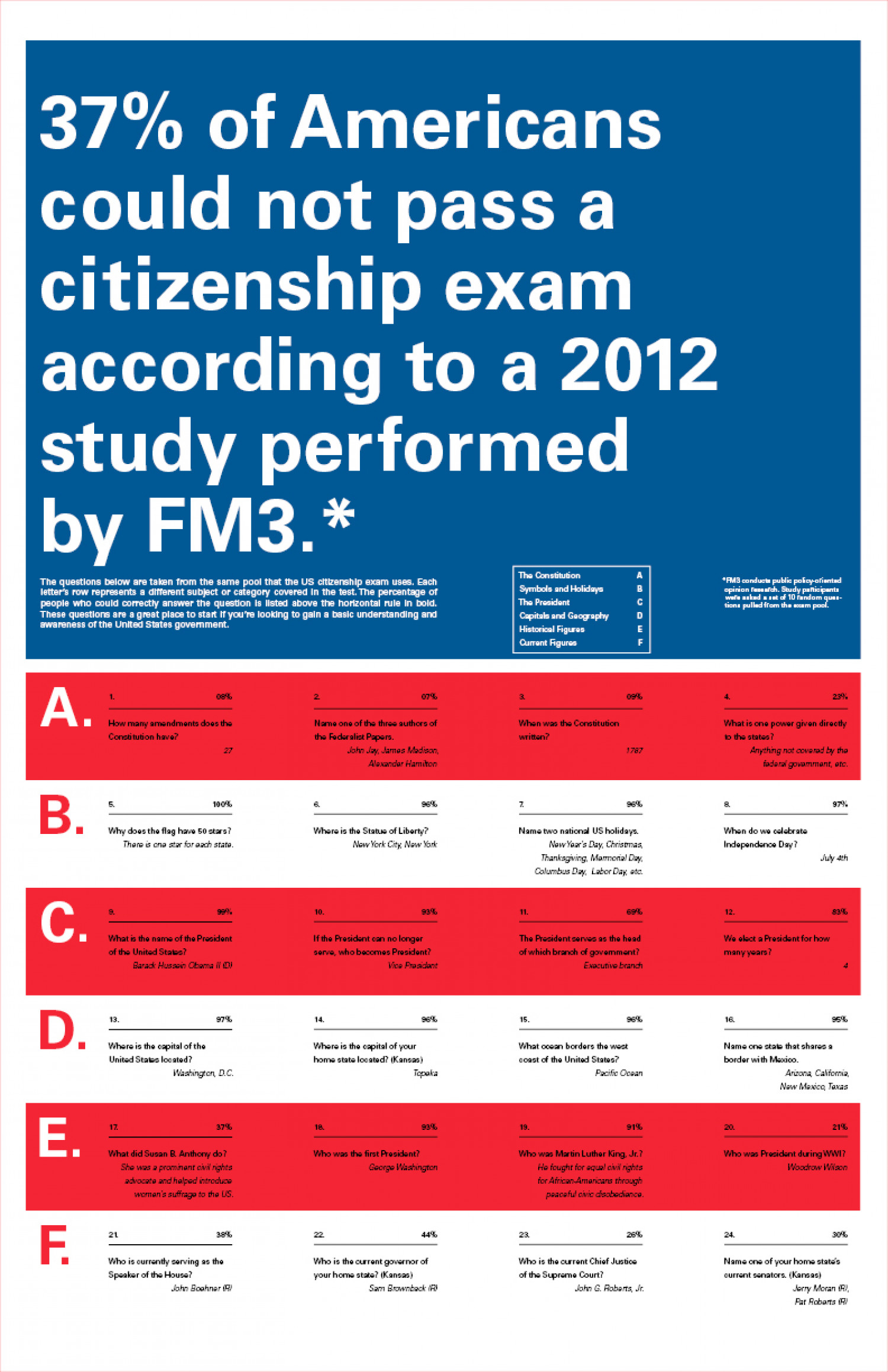 [TYPE] US Citizenship Test Infographic