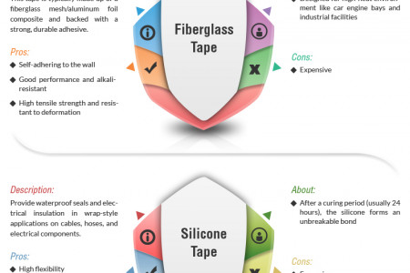 Types of Adhesive Tape Infographic
