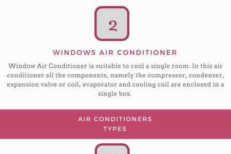 Types of Air Conditioners - AC Repair Services in Coimbatore Infographic