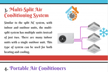 Types of Air Conditioners: The Best Choice for Home Infographic