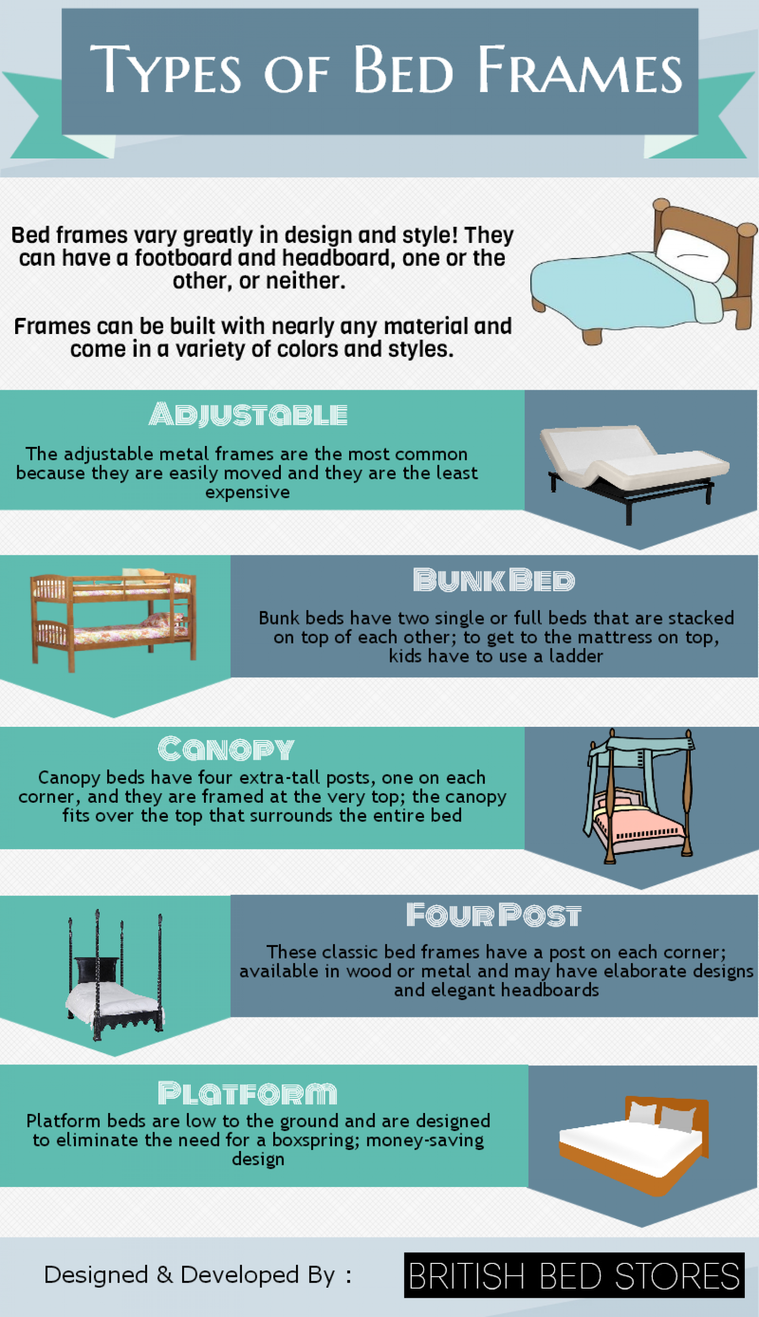 types of bed frames. Black Bedroom Furniture Sets. Home Design Ideas