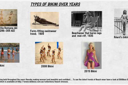 Types of Bikini Over Years Infographic
