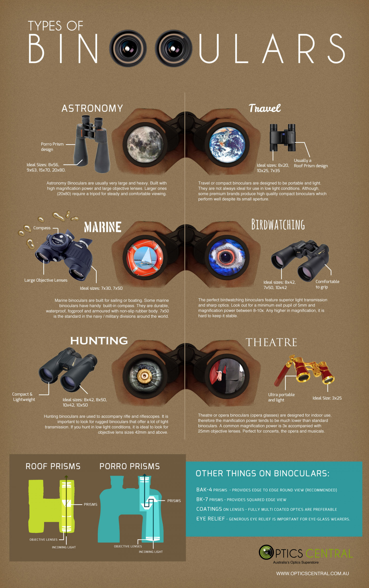 Types of Binoculars Infographic