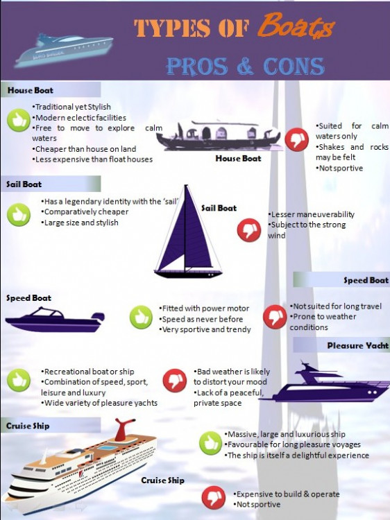Types of Boats its pros and Cons - Boat Building Industry in
