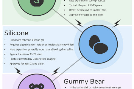 Types of Breast Implants Infographic