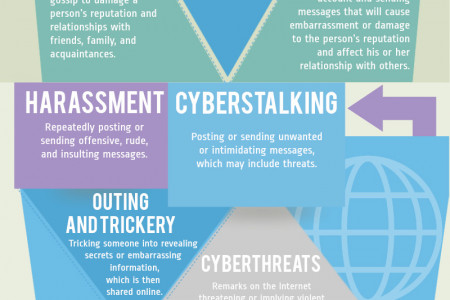 Types Of Bullying Infographic
