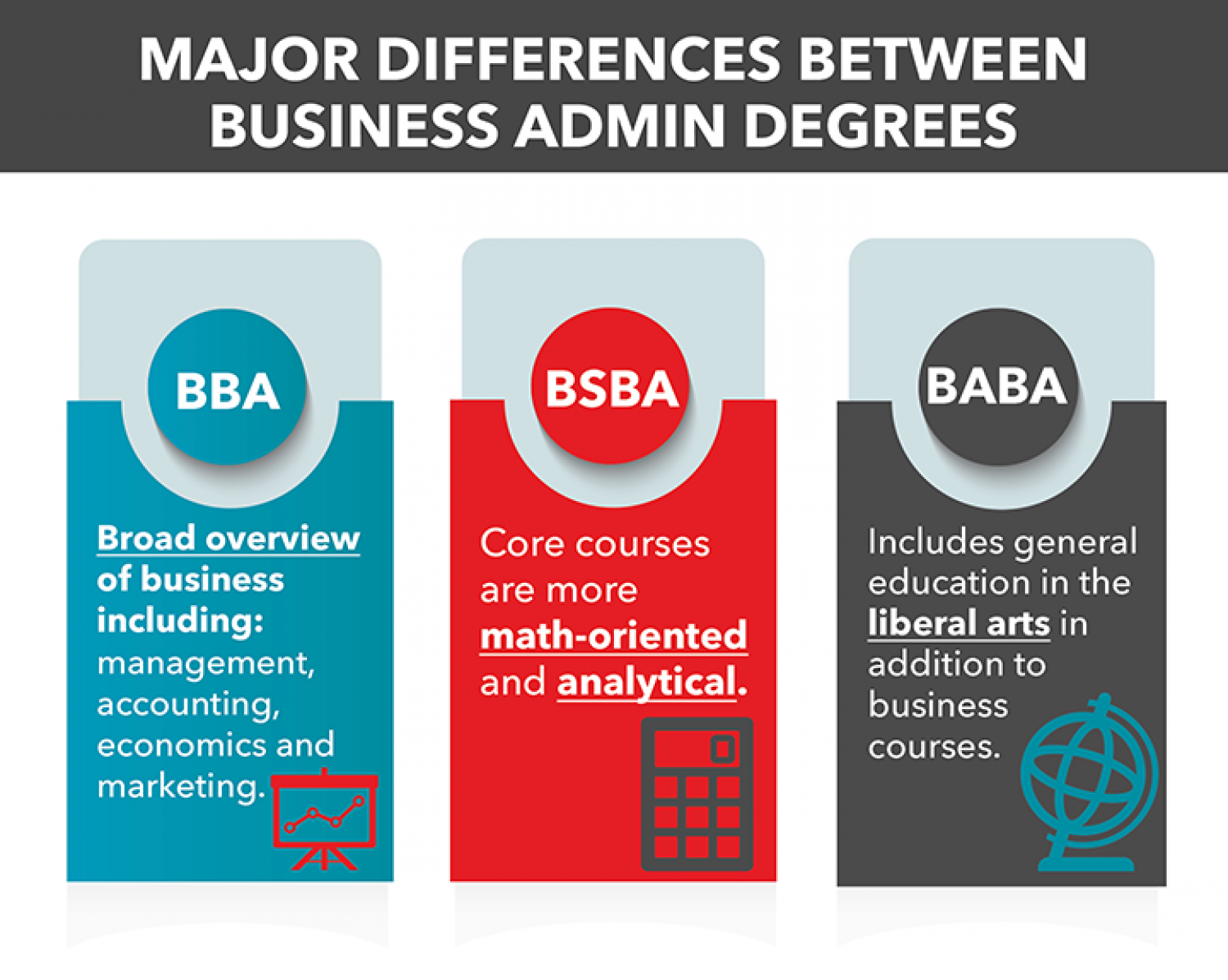 Types of Business Administration Degrees Infographic