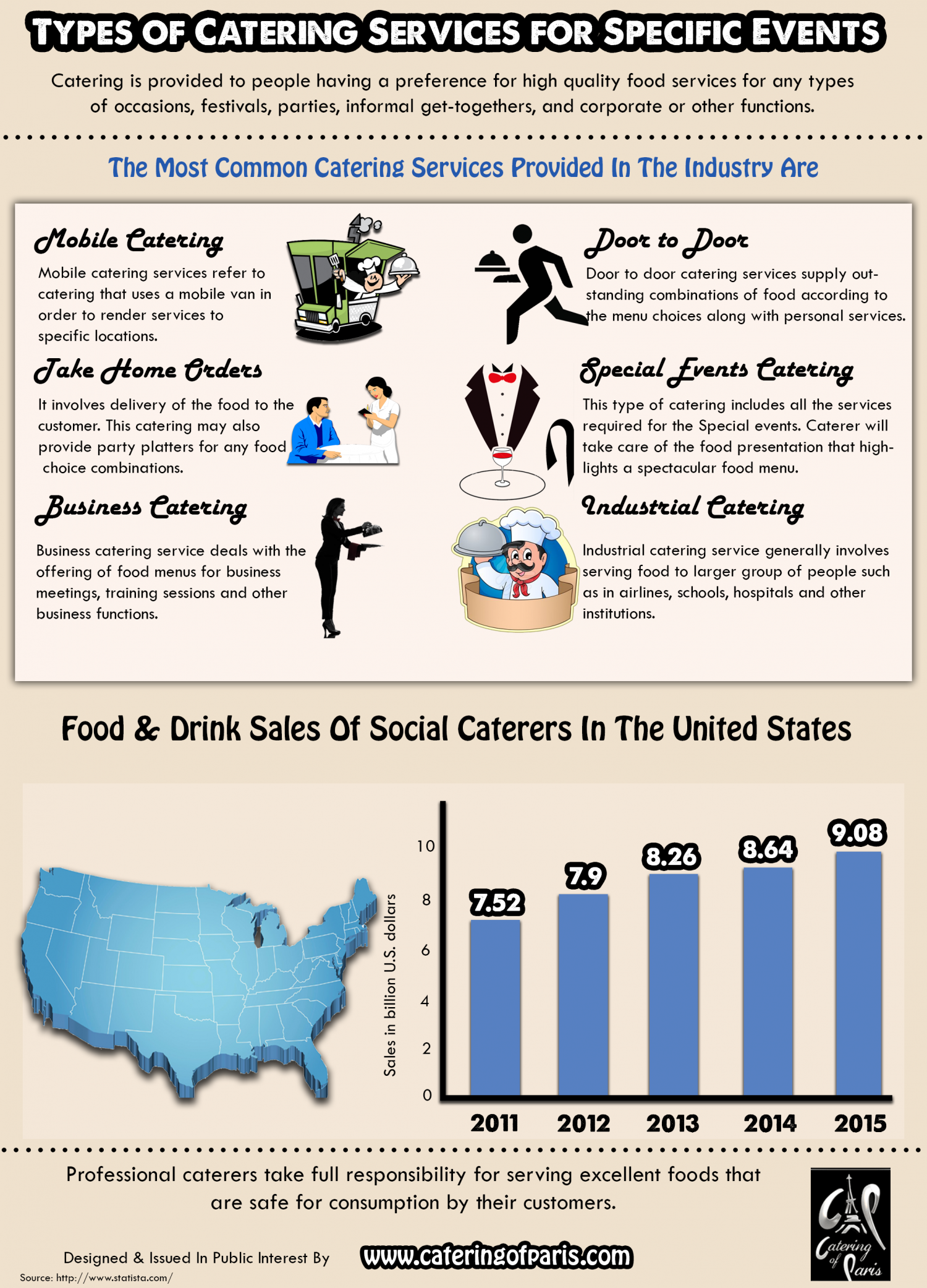 Types of Catering Services for Specific Events Infographic