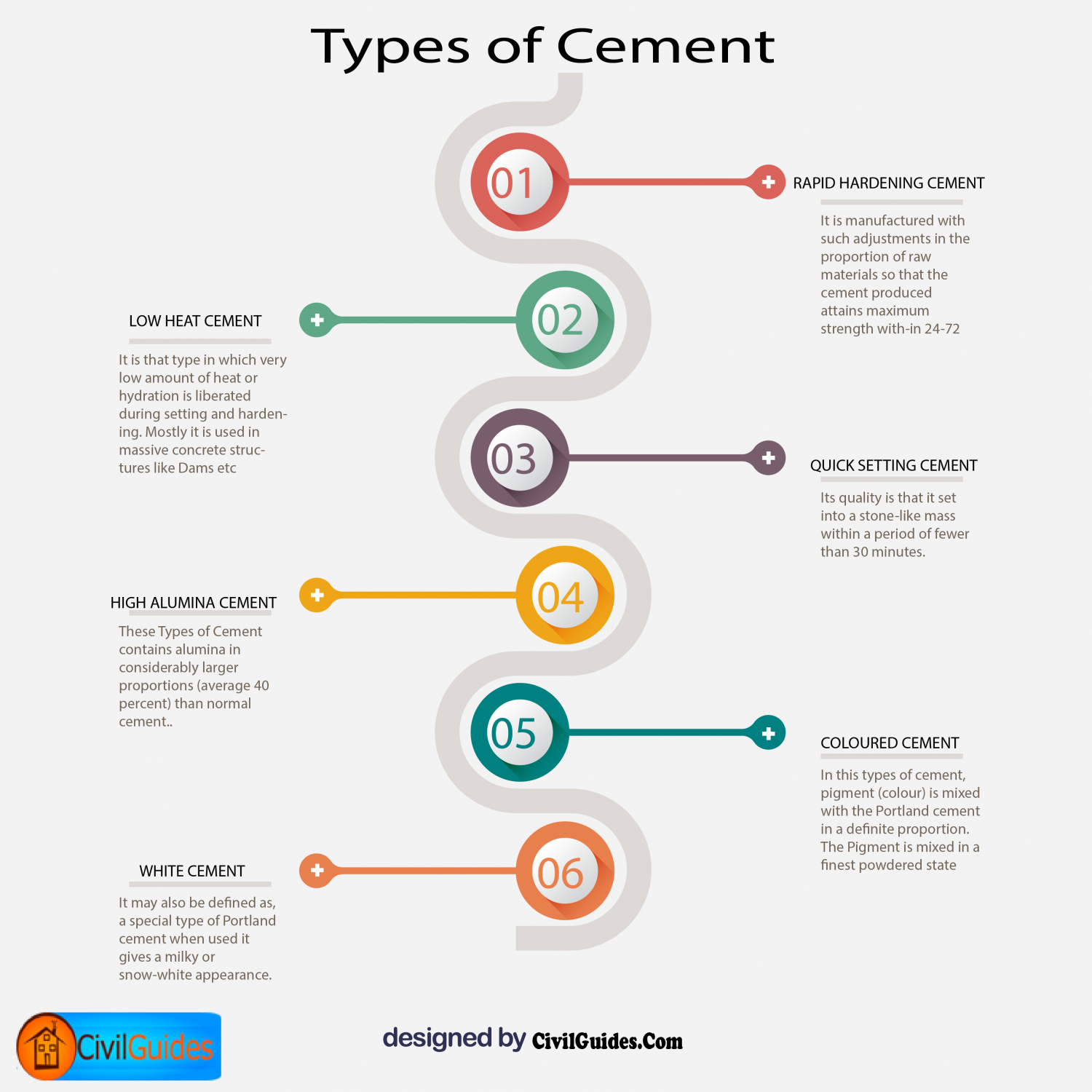 Types of Cement Infographic
